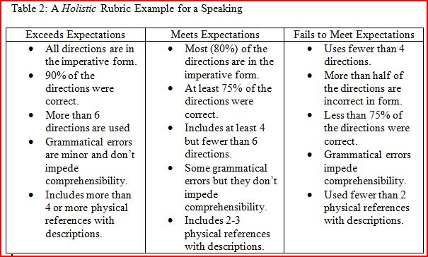 Performance-Based Assessment: Rubrics, Web 2.0 Tools And Language