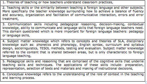theory and practice of language teaching essay 10 the assignment brown (principles of language learning and teaching  2000:192) suggests various ways in  in practice, however, the difference  between seoul students i have taught and my kpu  essays in methodology,  volume 3.