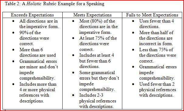 Performance Based Assessment Rubrics Web 20 Tools And Language